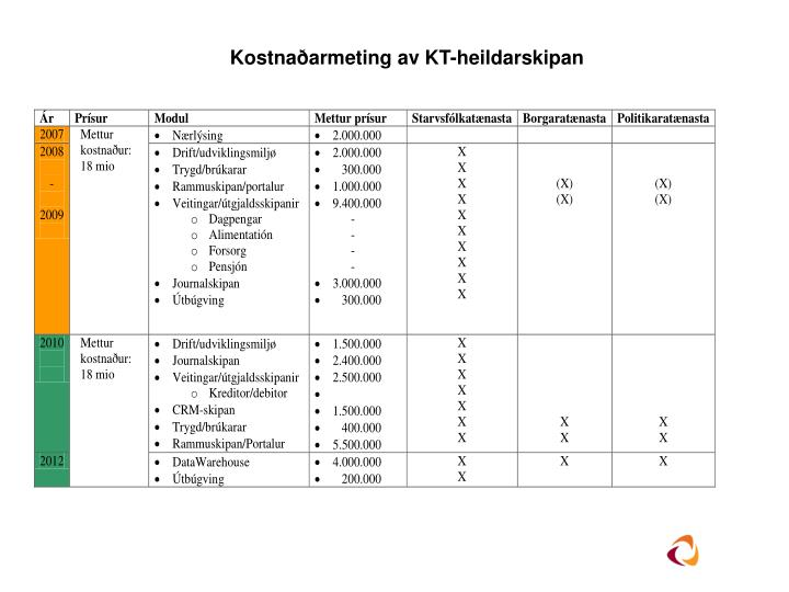 Kostnaðarmeting av KT-heildarskipan
