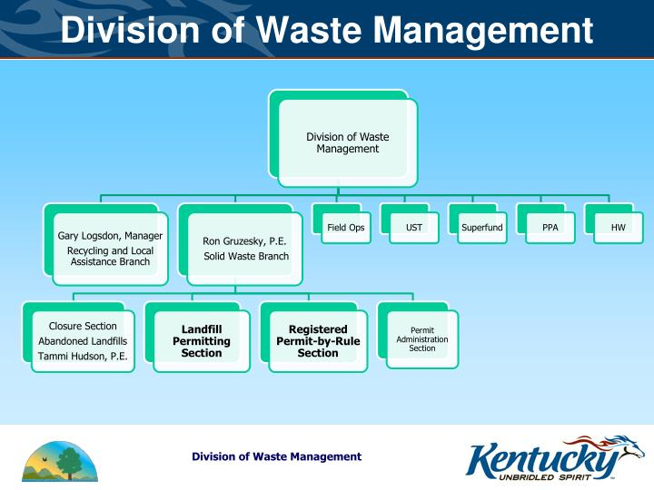 Division of Waste Management