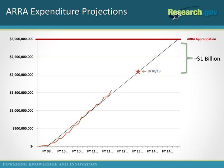 ARRA Expenditure Projections