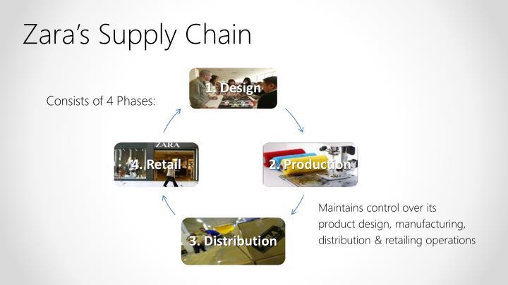 supply chain and zara A supply chain management case study on zara.