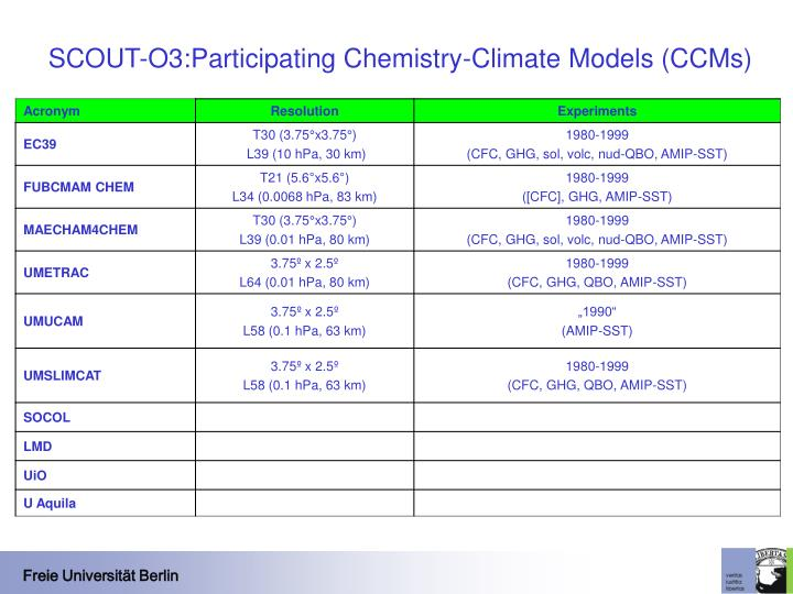 SCOUT-O3:Participating Chemistry-Climate Models (CCMs)