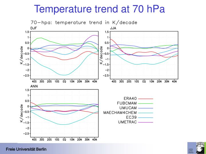Temperature trend at 70 hPa