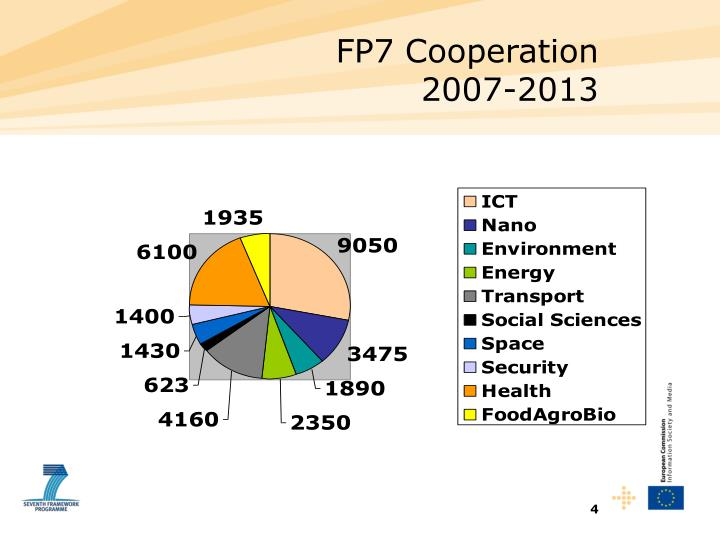 FP7 Cooperation