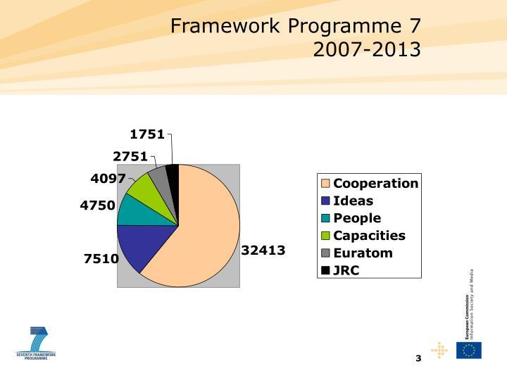 Framework programme 7 2007 2013