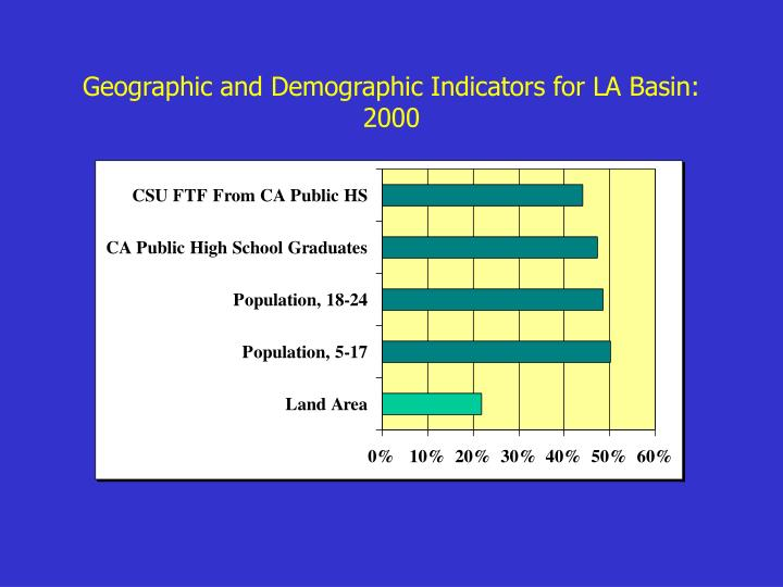 Geographic and Demographic Indicators for LA Basin: 2000