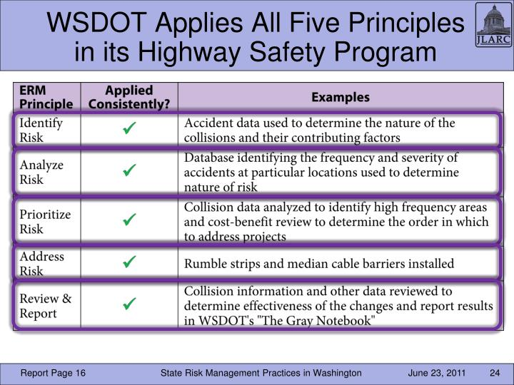 WSDOT Applies All Five Principles in its Highway Safety Program
