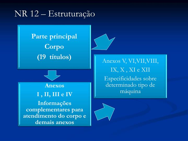NR 12 – Estruturação