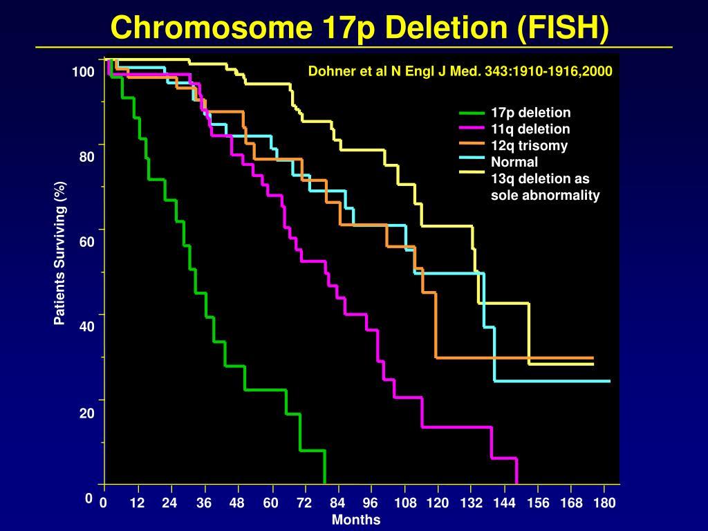 PPT - Established Prognostic Factors Associated With Inferior