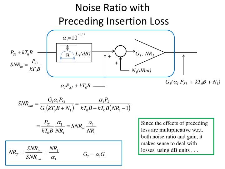Noise Ratio with