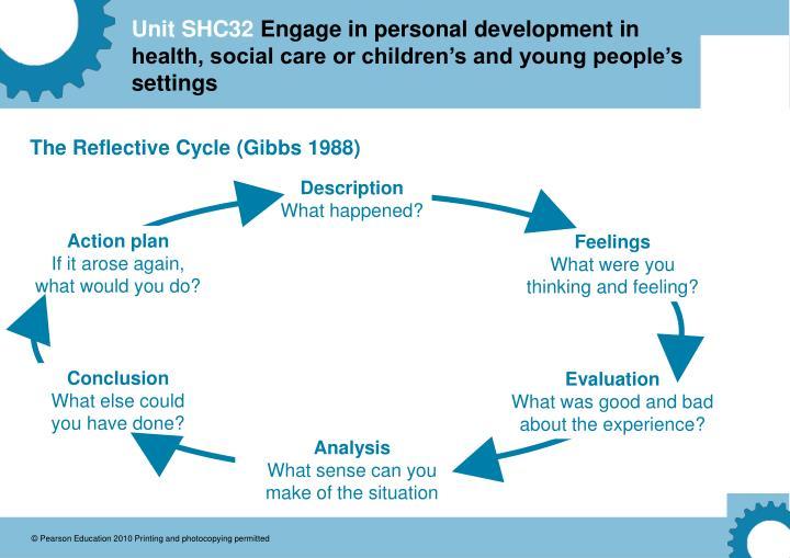 gibbs 1988 reflective cycle 1