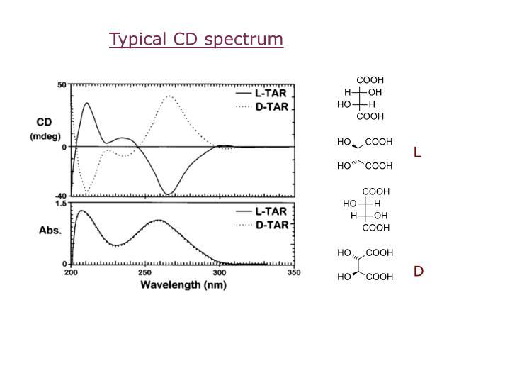 Typical CD spectrum