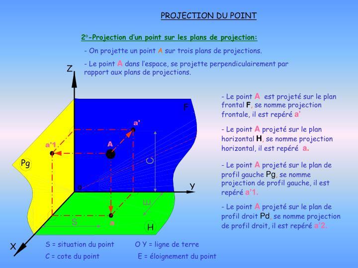2 projection d un point sur les plans de projection