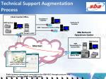 technical support augmentation process