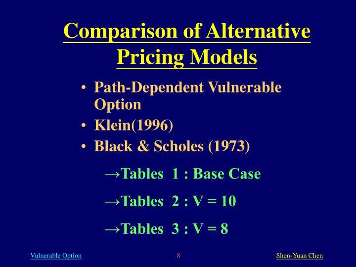 Comparison of Alternative Pricing Models