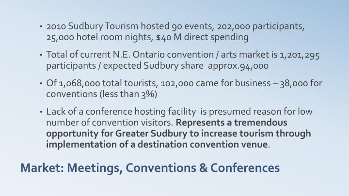 2010 Sudbury Tourism hosted 90 events, 202,000 participants, 25,000 hotel room nights, $40 M direct spending