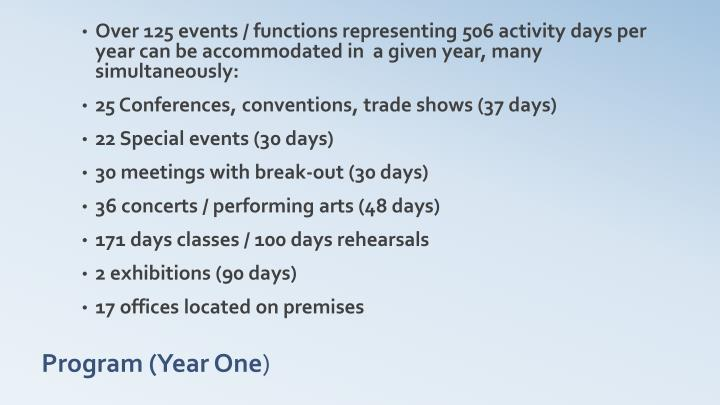 Over 125 events / functions representing 506 activity days per year can be accommodated in  a given year, many simultaneously: