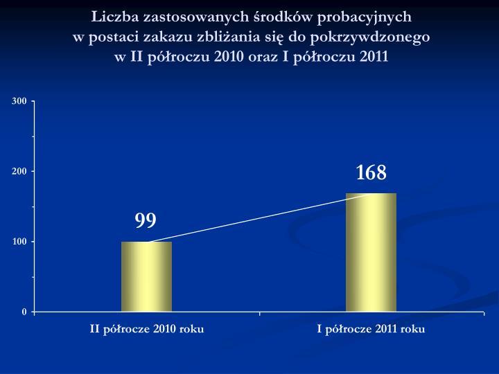Liczba zastosowanych środków probacyjnych