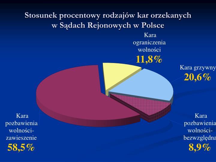 Stosunek procentowy rodzaj w kar orzekanych w s dach rejonowych w polsce