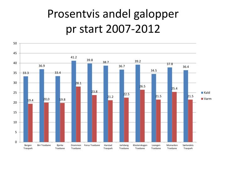 Prosentvis andel galopper pr start 2007 2012