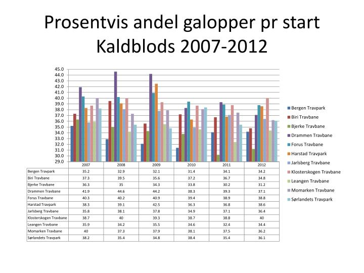 Prosentvis andel galopper pr start