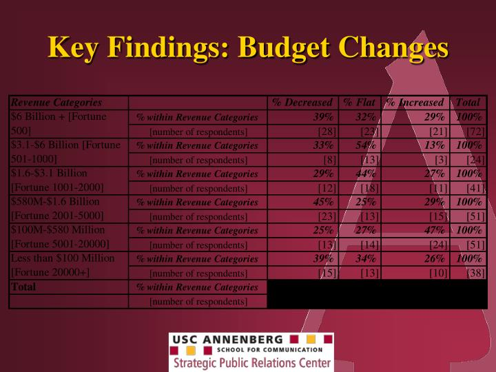 Key Findings: Budget Changes