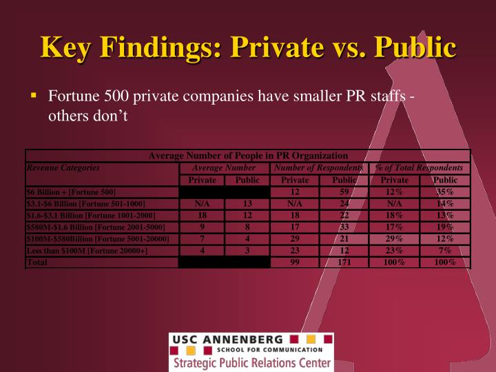 Key Findings: Private vs. Public