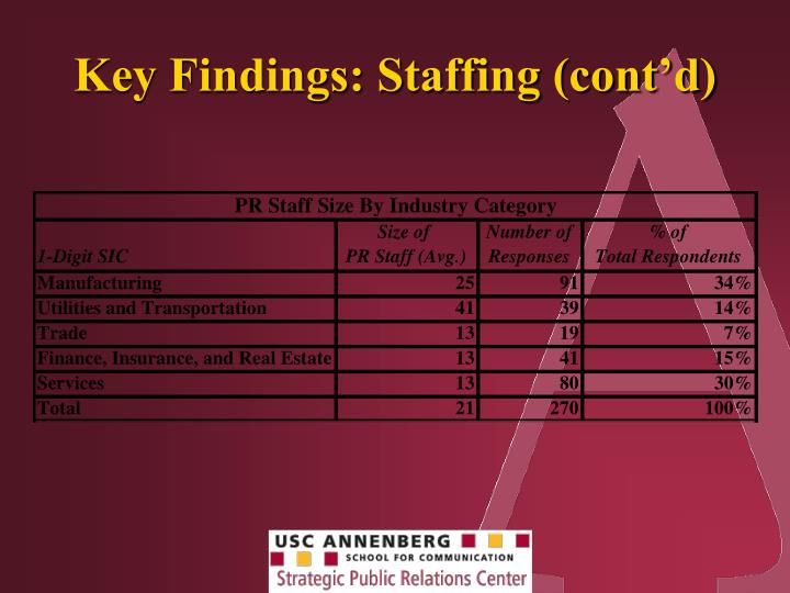 Key Findings: Staffing (cont'd)