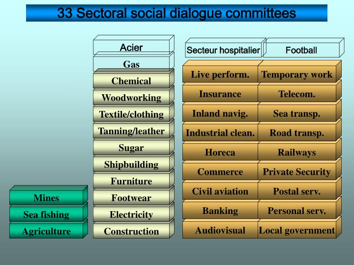 33 Sectoral social dialogue committees