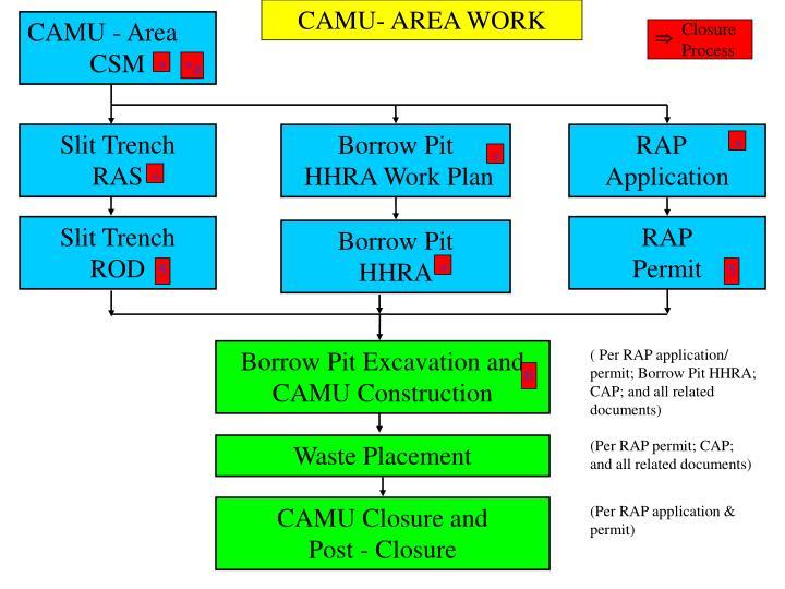 CAMU- AREA WORK