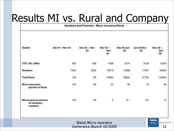 Results MI vs. Rural and Company