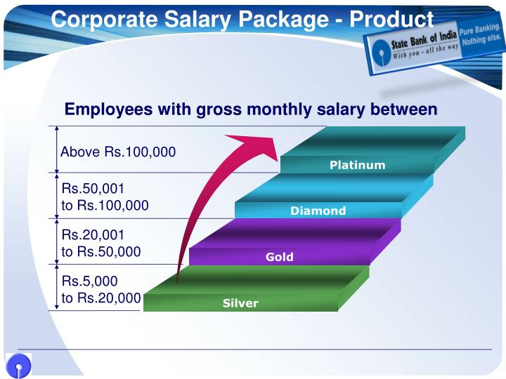 Corporate salary package product
