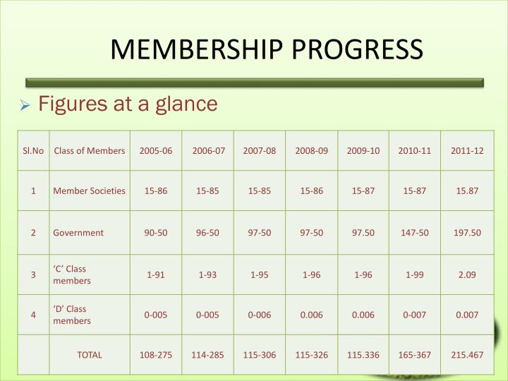 MEMBERSHIP PROGRESS