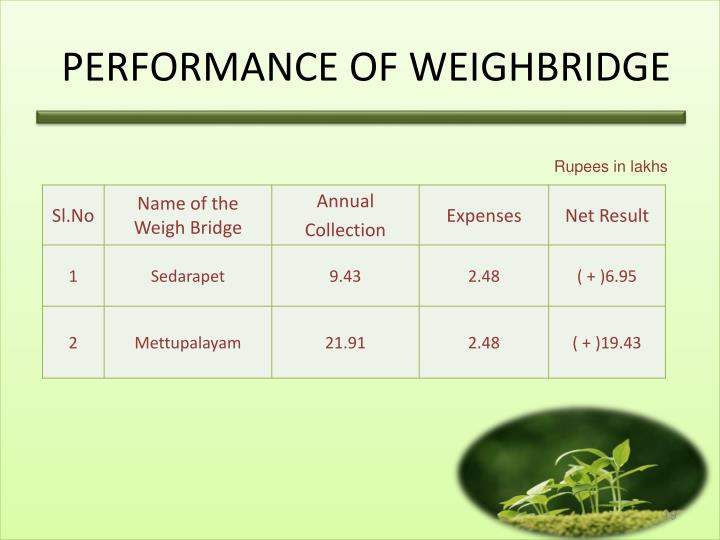 PERFORMANCE OF WEIGHBRIDGE