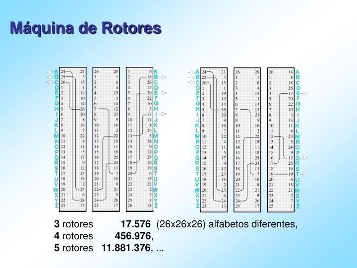 Máquina de Rotores