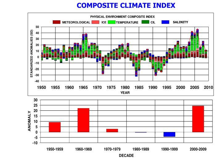 COMPOSITE CLIMATE INDEX