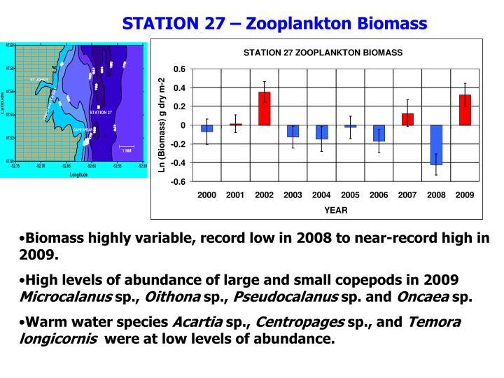 STATION 27 – Zooplankton Biomass