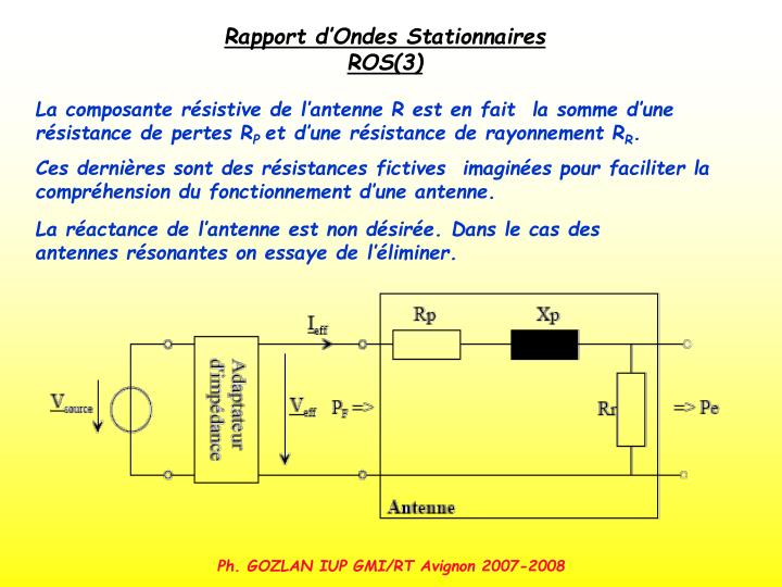 Rapport d'Ondes Stationnaires ROS(3)