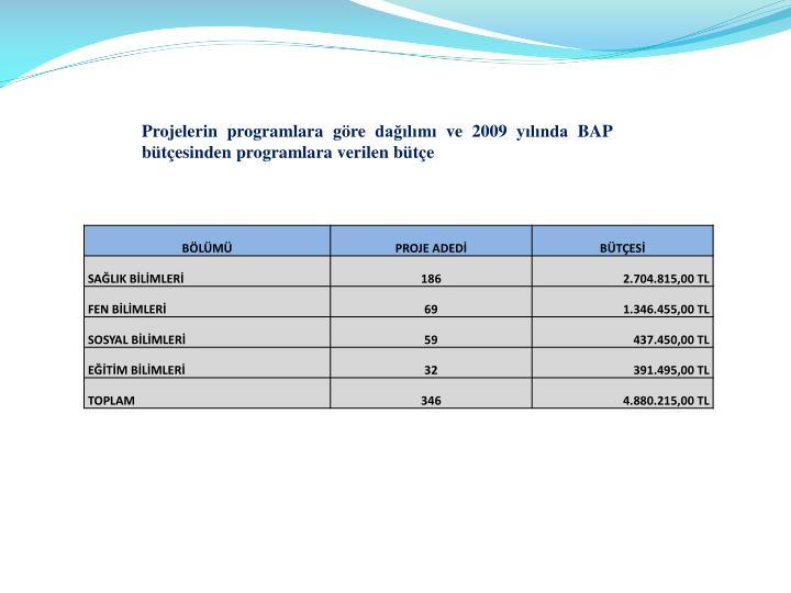 Projelerin programlara göre dağılımı ve 2009 yılında BAP bütçesinden programlara verilen bütçe