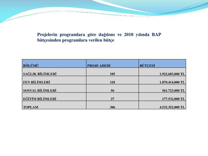 Projelerin programlara göre dağılımı ve 2010 yılında BAP bütçesinden programlara verilen bütçe