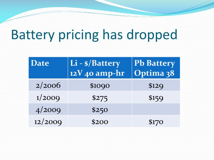 Battery pricing has dropped