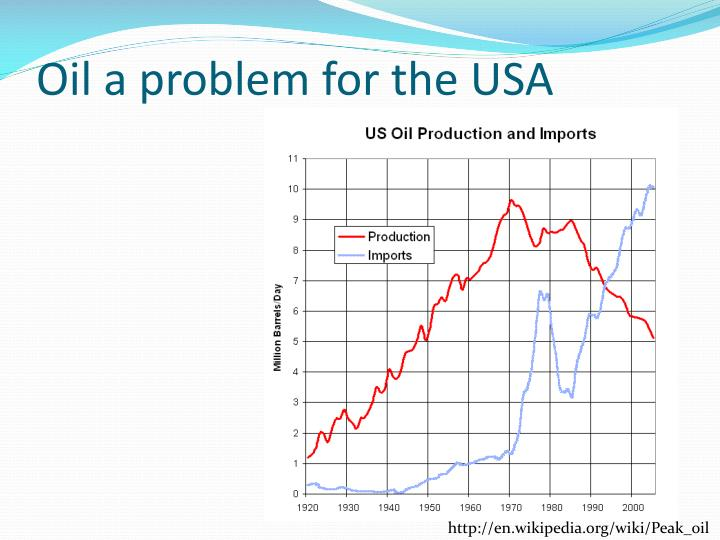 Oil a problem for the USA