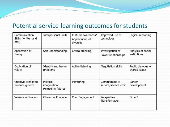 Potential service-learning outcomes for students