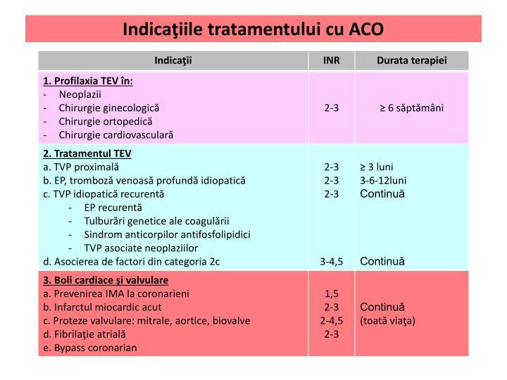 Indicaţiile tratamentului cu ACO