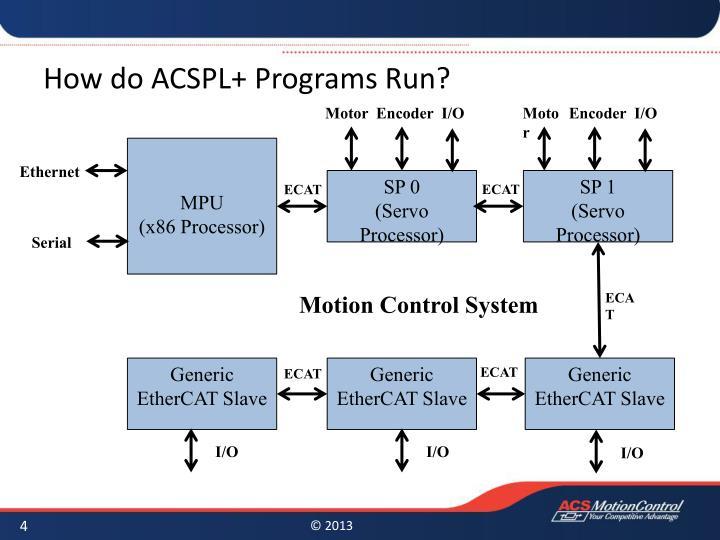 How do ACSPL+ Programs Run?