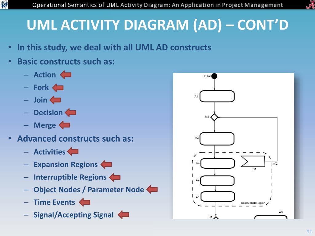 PPT - Operational Semantics of UML Activity Diagram: An
