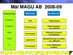 m l magu ab 2008 09