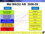 m l magu ab 2008 092
