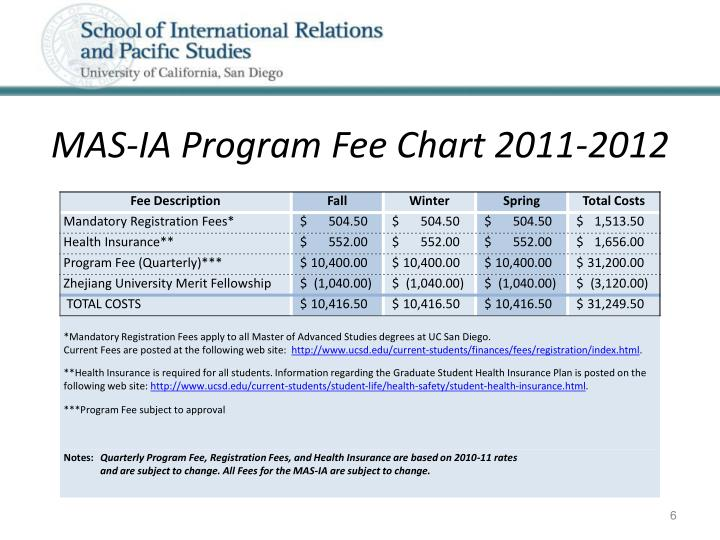 MAS-IA Program Fee Chart 2011-2012