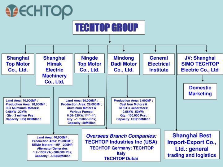 Ppt Techtop Industries Inc Atlanta Georgia Shanghai