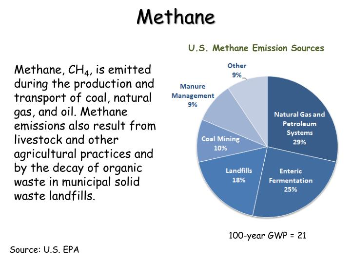 methane production from municipal solid waste essay Literature review methane methane recovery from landfills utilization as a potential energy source and impact on reduction of green house gasses according to the conference board of canada, current canadian municipal solid waste (msw) generation levels are approximately 30 million tonnes per year, with a rate of 894 kg.